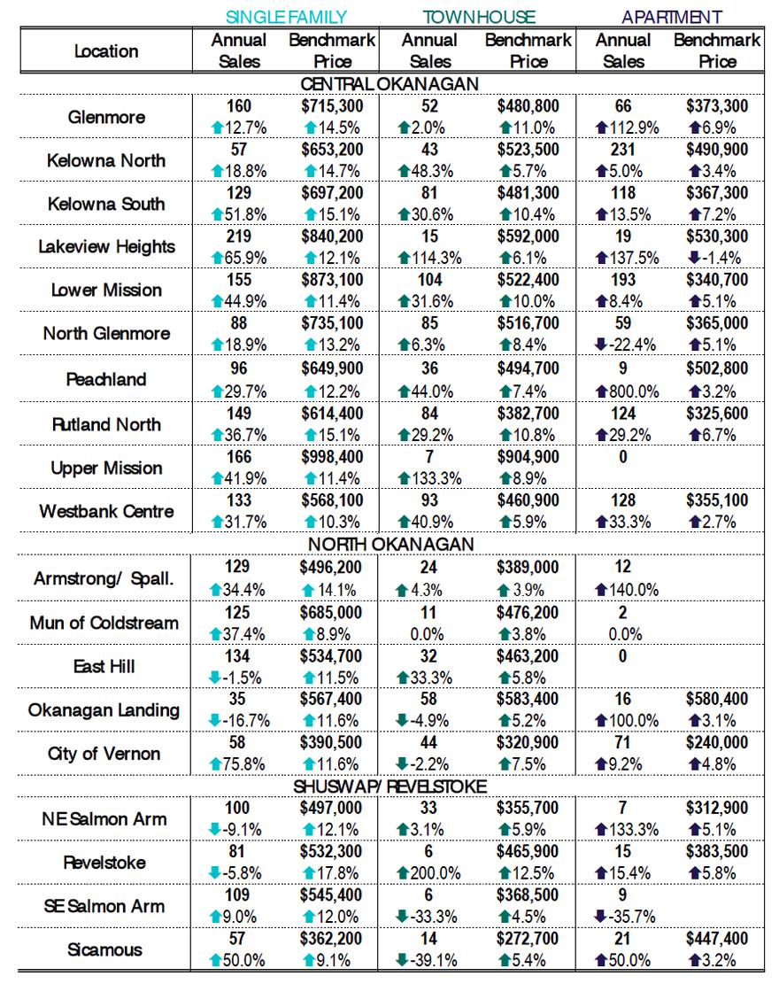2020_Kelowna_Real Estate_Market_Statistics