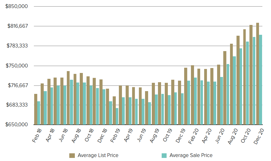 MLS Average Price Trend Kelowna